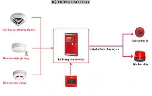 bien-phap-thi-cong-phong-chay-chua-chay-cho-nha-cao-tang1